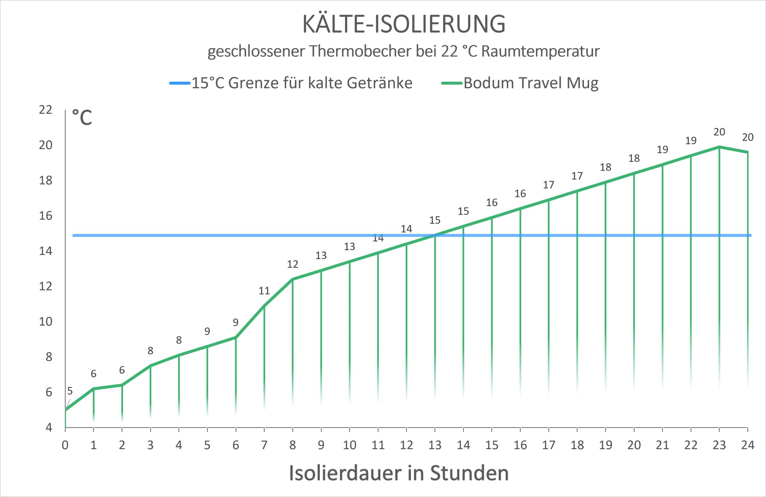 Bodum Travel Mug Kälte-Isolierung Diagramm