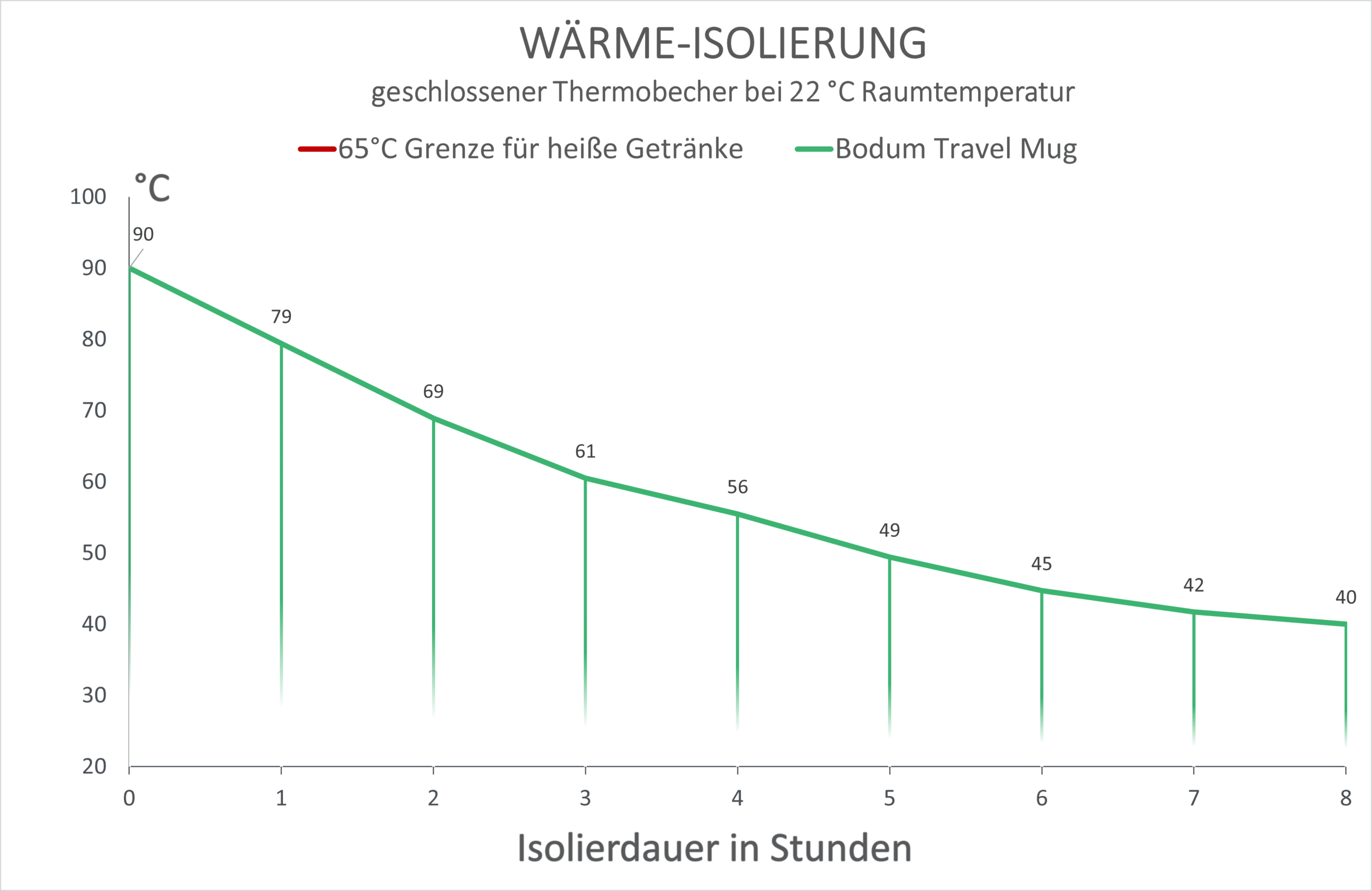 Bodum Travel Mug Wärmeisolierung Diagramm