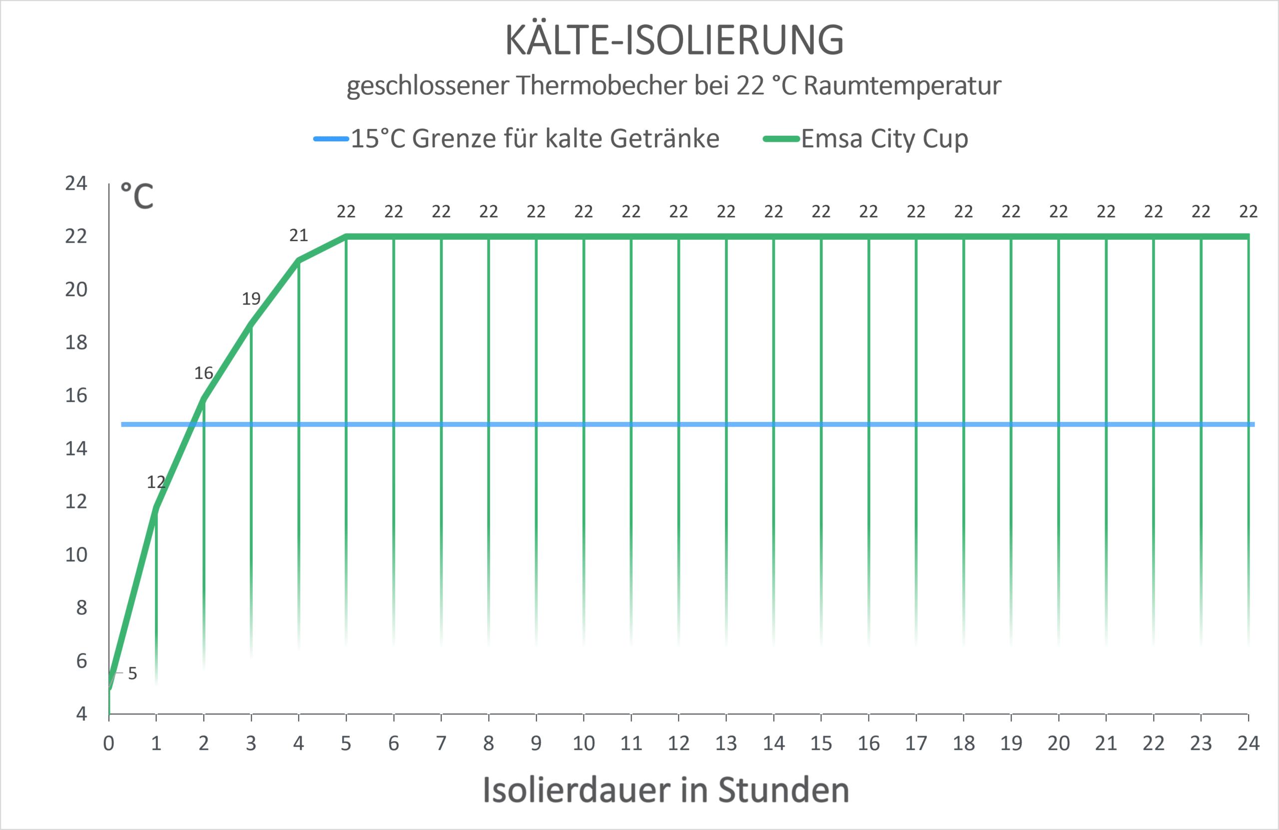 Emsa City Cup Kälte-Isolierung Diagramm