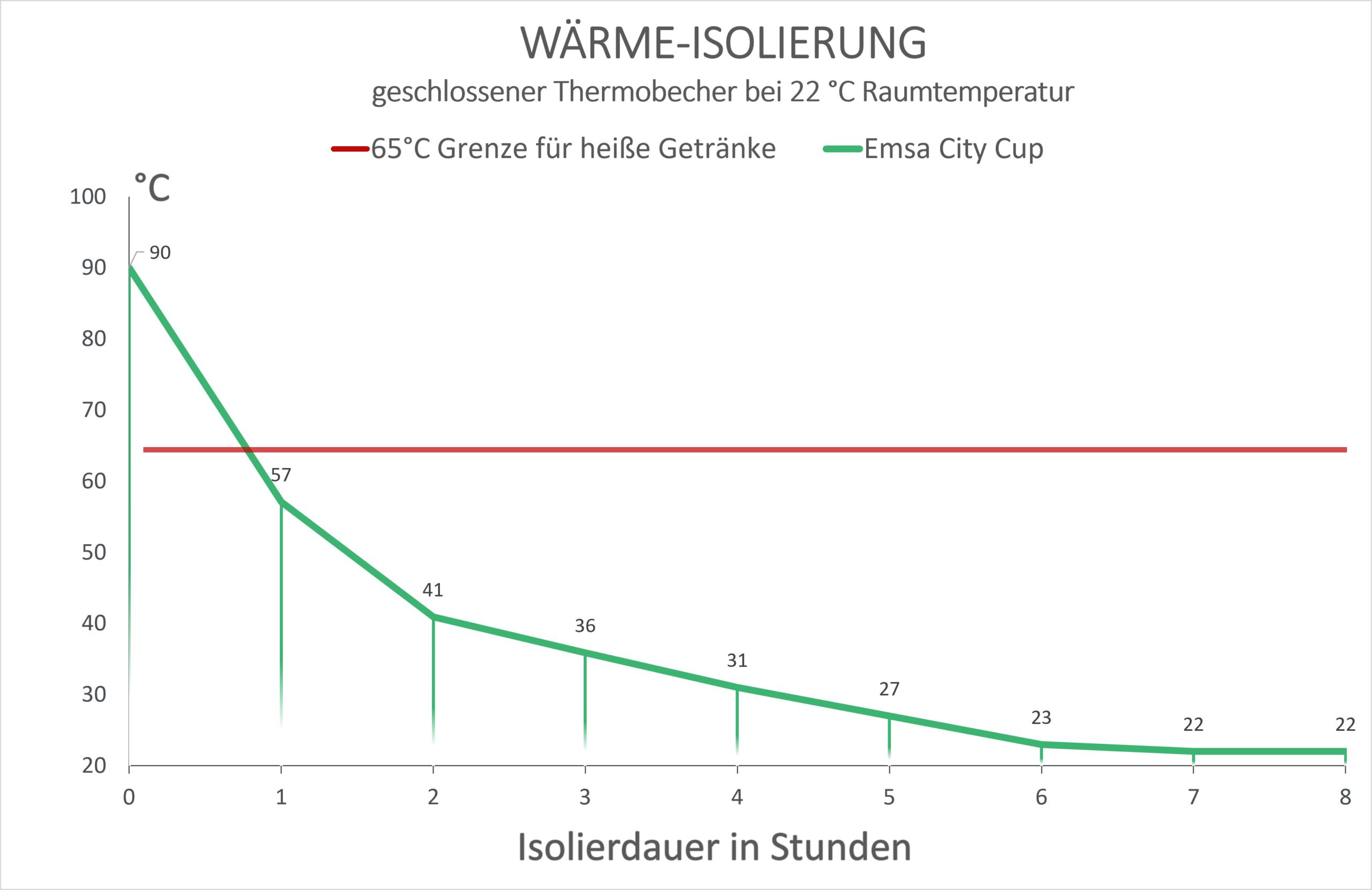 Emsa City Cup Wärme-Isolierung Diagramm