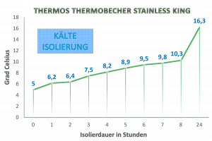 Kälteisolierung Thermos Thermobecher Stainless King