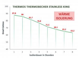 Wärmeisolierung Thermos Thermobecher Stainless King